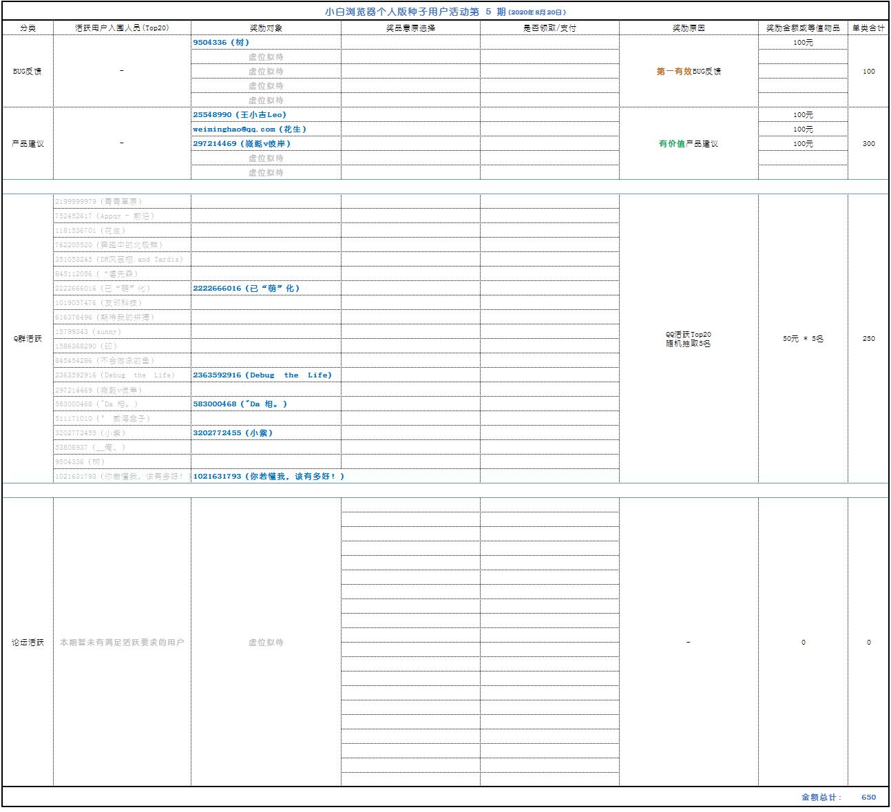 小白浏览器个人版种子用户活动第5期揭晓(8月21日)